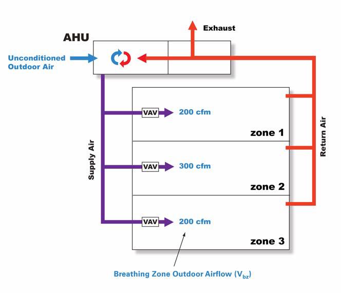 Applying ASHRAE Standard 62 1: Ventilation for Acceptable Indoor Air