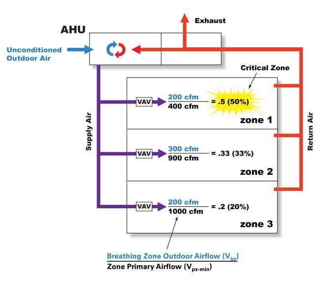 Applying ashrae standard 62 1 ventilation for acceptable for Indoor design conditions ashrae